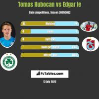 Tomas Hubocan vs Edgar Ie h2h player stats