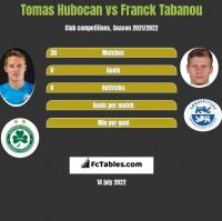 Tomas Hubocan vs Franck Tabanou h2h player stats