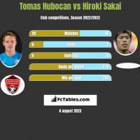 Tomas Hubocan vs Hiroki Sakai h2h player stats