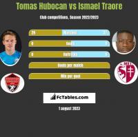 Tomas Hubocan vs Ismael Traore h2h player stats