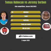 Tomas Hubocan vs Jeremy Sorbon h2h player stats