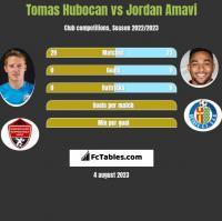 Tomas Hubocan vs Jordan Amavi h2h player stats