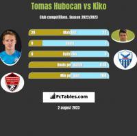 Tomas Hubocan vs Kiko h2h player stats