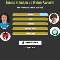 Tomas Hubocan vs Mateo Pavlovic h2h player stats