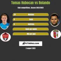 Tomas Hubocan vs Rolando h2h player stats