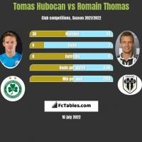 Tomas Hubocan vs Romain Thomas h2h player stats