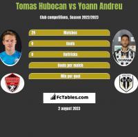 Tomas Hubocan vs Yoann Andreu h2h player stats