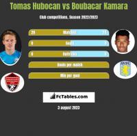Tomas Hubocan vs Boubacar Kamara h2h player stats