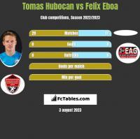 Tomas Hubocan vs Felix Eboa h2h player stats