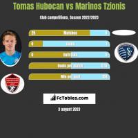 Tomas Hubocan vs Marinos Tzionis h2h player stats