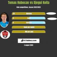 Tomas Hubocan vs Djegui Koita h2h player stats