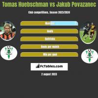 Tomas Huebschman vs Jakub Povazanec h2h player stats