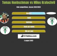 Tomas Huebschman vs Milos Kratochvil h2h player stats