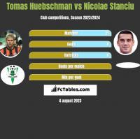 Tomas Huebschman vs Nicolae Stanciu h2h player stats