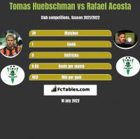 Tomas Huebschman vs Rafael Acosta h2h player stats
