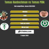 Tomas Huebschman vs Tomas Pilik h2h player stats