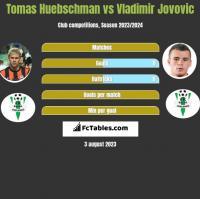 Tomas Huebschman vs Vladimir Jovovic h2h player stats