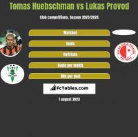 Tomas Huebschman vs Lukas Provod h2h player stats