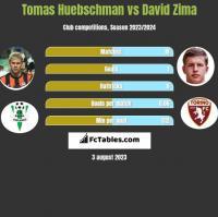 Tomas Huebschman vs David Zima h2h player stats
