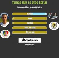 Tomas Huk vs Uros Korun h2h player stats