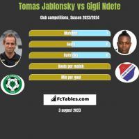Tomas Jablonsky vs Gigli Ndefe h2h player stats