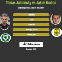 Tomas Jablonsky vs Jakub Brabec h2h player stats