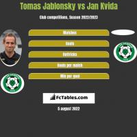 Tomas Jablonsky vs Jan Kvida h2h player stats