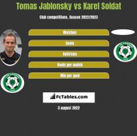 Tomas Jablonsky vs Karel Soldat h2h player stats