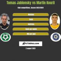Tomas Jablonsky vs Martin Kouril h2h player stats