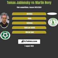 Tomas Jablonsky vs Martin Novy h2h player stats