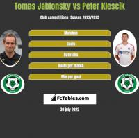 Tomas Jablonsky vs Peter Klescik h2h player stats