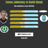 Tomas Jablonsky vs David Simek h2h player stats