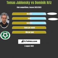 Tomas Jablonsky vs Dominik Kriz h2h player stats