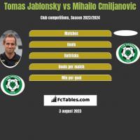 Tomas Jablonsky vs Mihailo Cmiljanovic h2h player stats