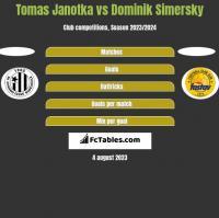 Tomas Janotka vs Dominik Simersky h2h player stats