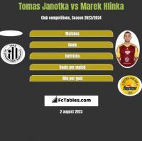 Tomas Janotka vs Marek Hlinka h2h player stats