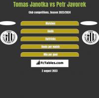 Tomas Janotka vs Petr Javorek h2h player stats