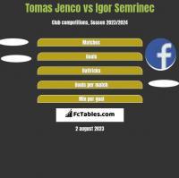 Tomas Jenco vs Igor Semrinec h2h player stats
