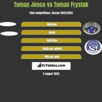 Tomas Jenco vs Tomas Frystak h2h player stats
