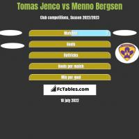 Tomas Jenco vs Menno Bergsen h2h player stats
