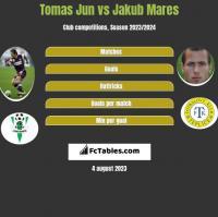 Tomas Jun vs Jakub Mares h2h player stats