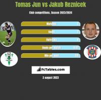 Tomas Jun vs Jakub Reznicek h2h player stats