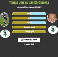 Tomas Jun vs Jan Chramosta h2h player stats