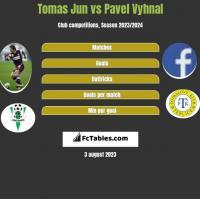 Tomas Jun vs Pavel Vyhnal h2h player stats
