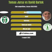 Tomas Jursa vs David Bartek h2h player stats