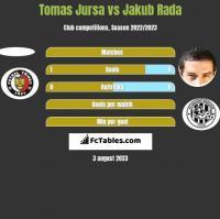 Tomas Jursa vs Jakub Rada h2h player stats