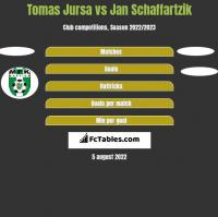 Tomas Jursa vs Jan Schaffartzik h2h player stats
