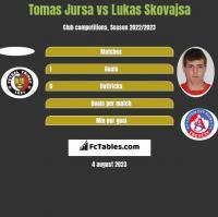 Tomas Jursa vs Lukas Skovajsa h2h player stats