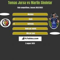 Tomas Jursa vs Martin Sindelar h2h player stats