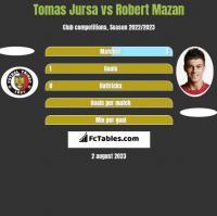 Tomas Jursa vs Robert Mazan h2h player stats